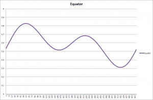 Changes through the year at the Equator