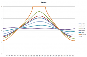 Sunset through the year at different locations