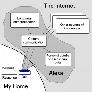 Summary of Alexa Interactions