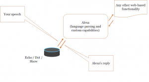 Alexa information flows (simplified)