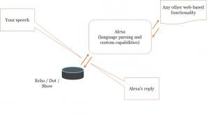 Alexa information flows (simplified)